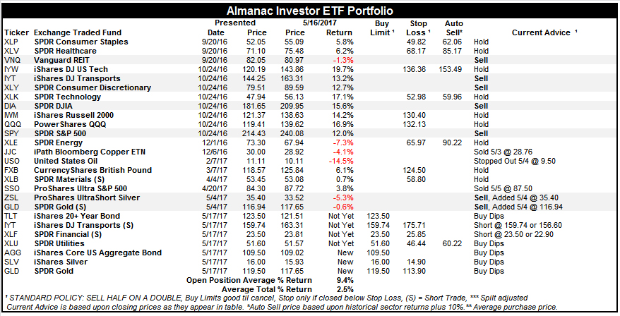 [Almanac Investor ETF Portfolio – May 16, 2017 Closes]