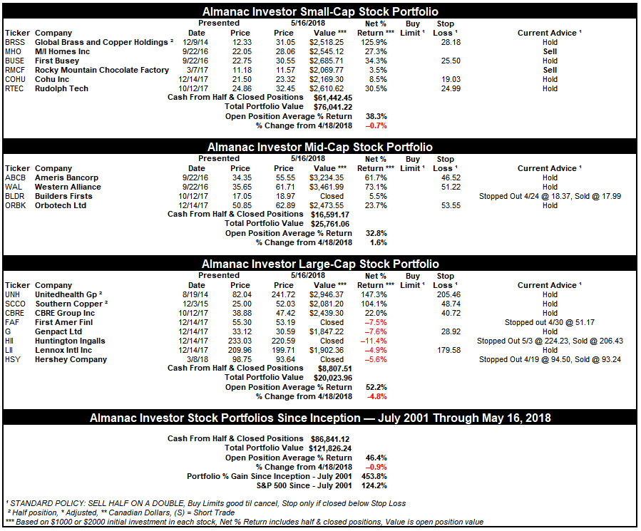 [Almanac Investor Stock Portfolio – May 16, 2018 Closes]