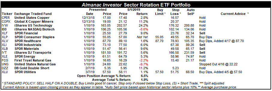 [Sector Rotation ETF Portfolio Table]