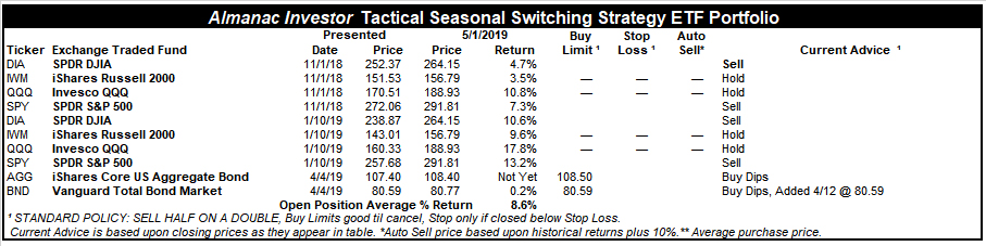 [Tactical Seasonal Switching Strategy ETF Portfolio Table]