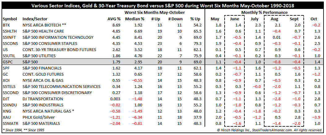 [Various Sector Indices & 30-Year Treasury Bond versus S&P 500 during Worst Six Months May-October Since 1990 table]