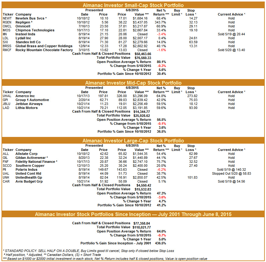 [Almanac Investor Stock Portfolios – June 8, 2015 Closes]