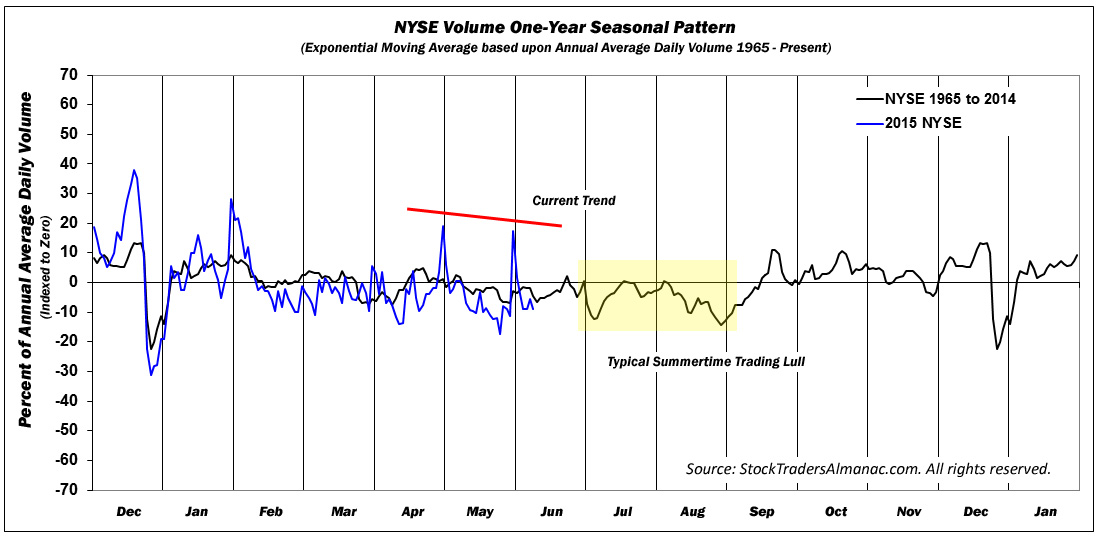 [NYSE 1-Yr Seasonal Volume Chart]