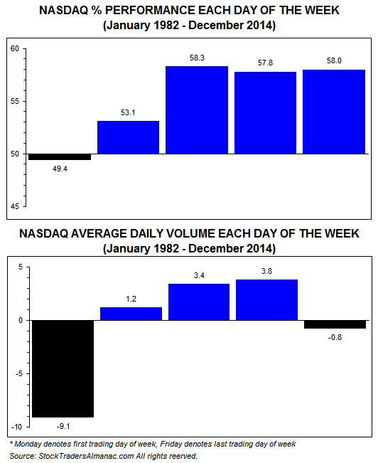 [NASDAQ Daily Performance & Volume]