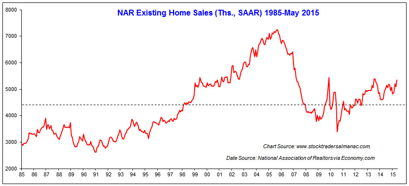 [Existing Sales Chart]