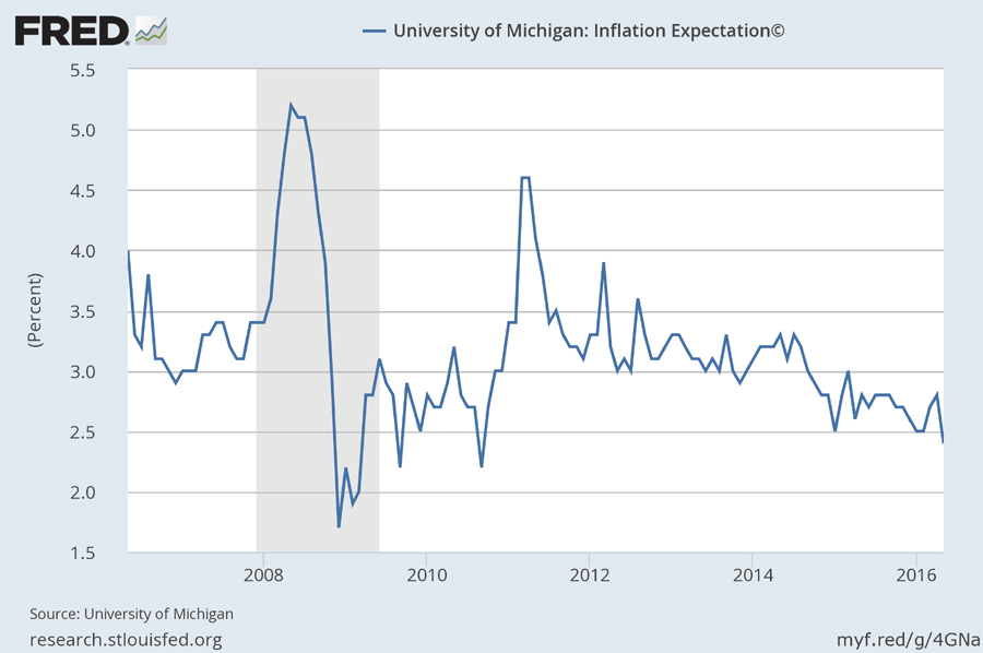 [Michigan inflation expectations]