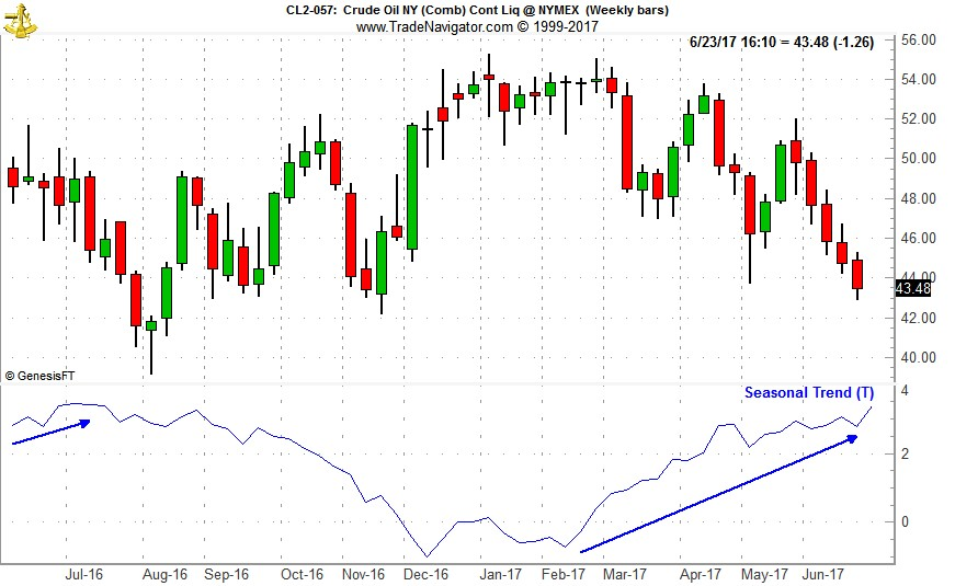 [Crude oil weekly bars and 1-year seasonal pattern chart]