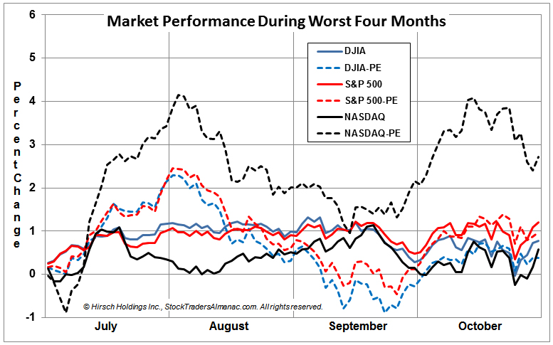 [Worst Four Months Seasonal Pattern Chart]