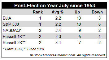 [Post-Election Year July Table]