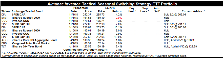 [Almanac Investor Tactical Seasonal Switching Strategy ETF Portfolio – June 5, 2019 Closes]