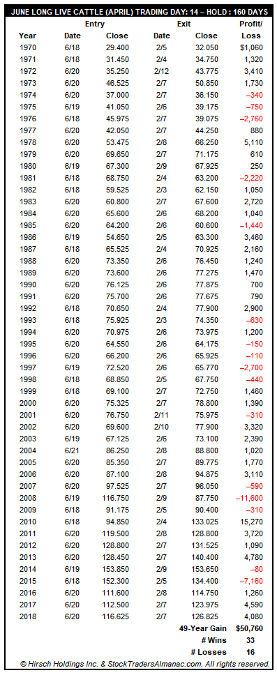 [June Long Live Cattle (April Futures Contract) Trade History]