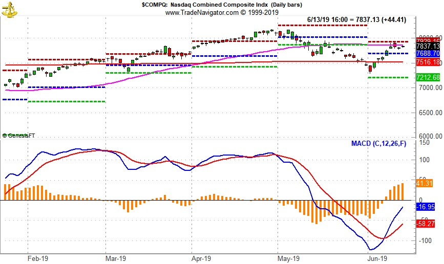 [NASDAQ Daily Bar Chart with MACD Sell Signal]