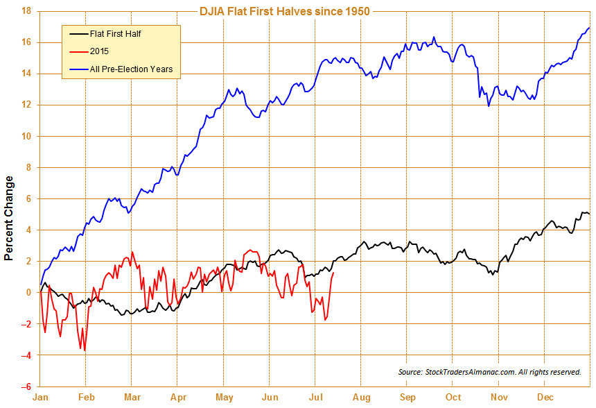[Flat First Halves One-Year Seasonal Pattern since 1950]