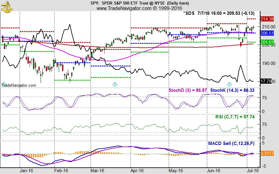 [SPDR S&P 500 (SPY) Daily Bars and ProShares UltraShort S&P 500 (SDS) Line Chart]