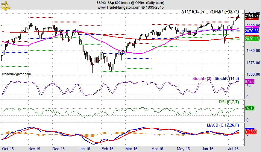 [S&P 500 Daily Chart]