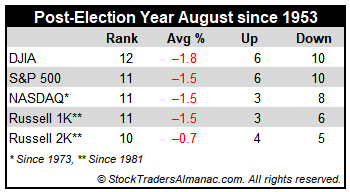[August Post-Election Year Stat Table]
