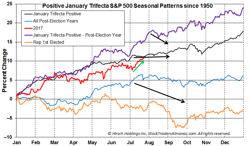 [S&P 1 year seasonal chart]