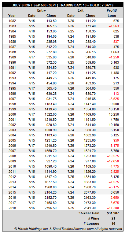 [S&P Trade History Table]