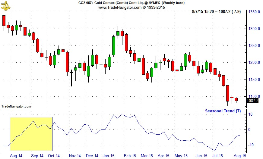 [Gold (GC) Weekly Bars and Seasonal Trend Chart]
