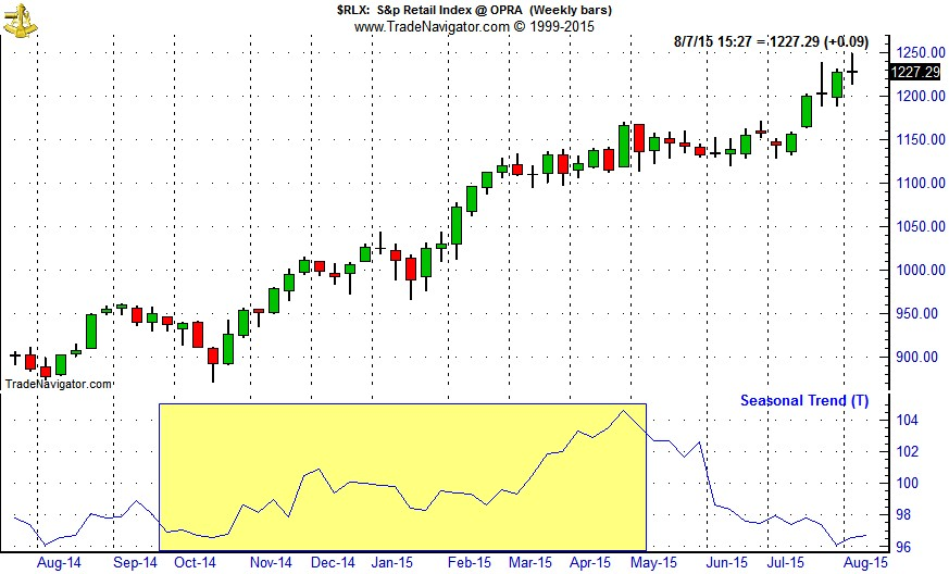 [S&P Retail Index (RLX) Weekly Bars and Seasonal Pattern Since July 1998 Chart]