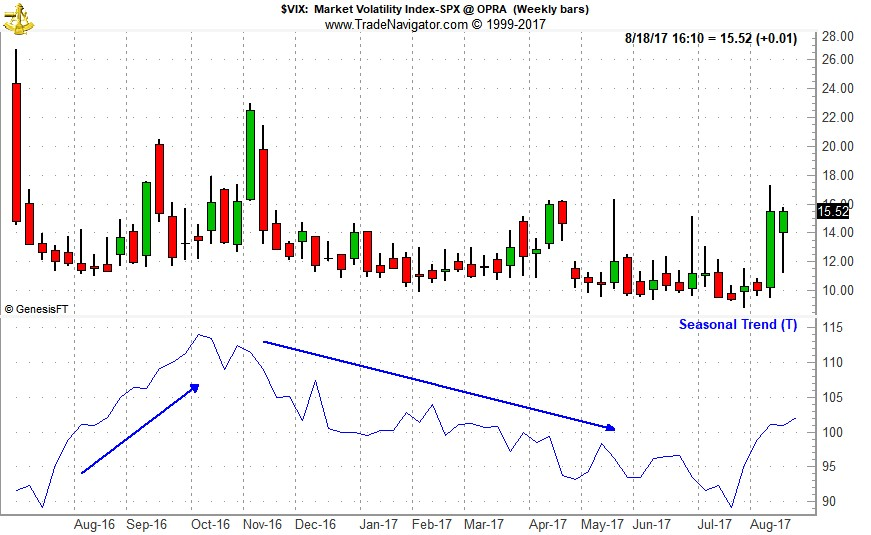 [CBOE Volatility Index (VIX) Weekly Bars and Seasonal Pattern since 1990 Chart]