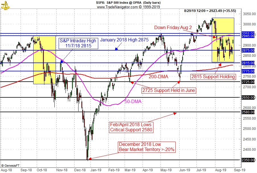 [S&P 500 Technical Support/Resistance Chart]