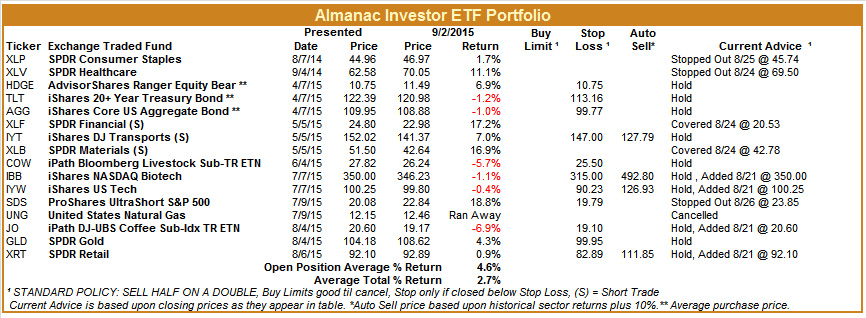 [Almanac Investor ETF Portfolio – September 3, 2015 Closes]