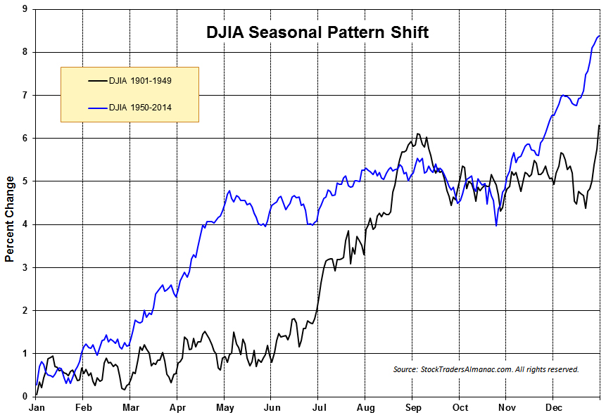 [DJIA 1-Year Seasonal Pattern Chart]