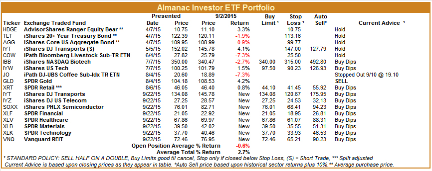 [Almanac Investor ETF Portfolio – September 21, 2015 Closes]
