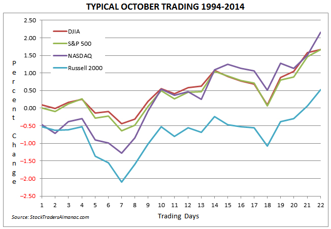 [Typical October Trading 1994-2014]