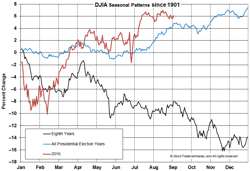 DJIA Election Year Seasonal Charts