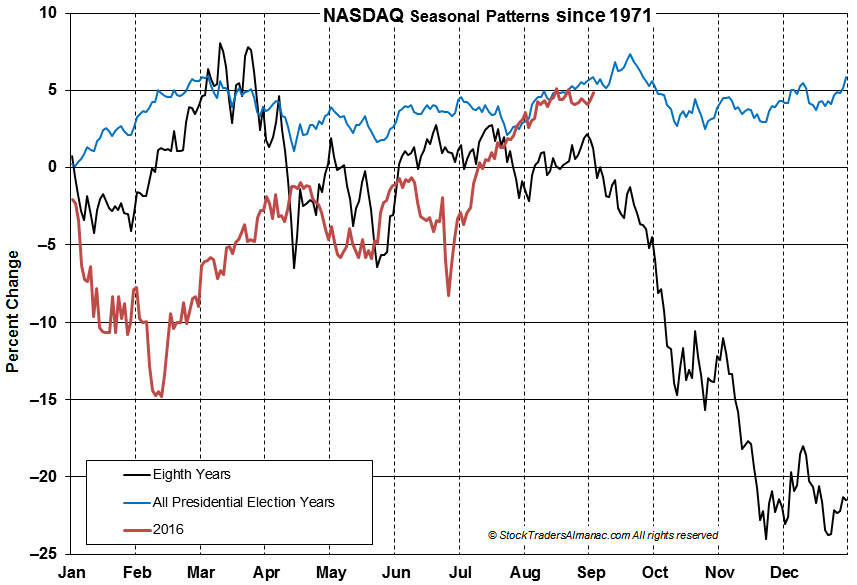 NASDAQ Election Year Seasonal Charts