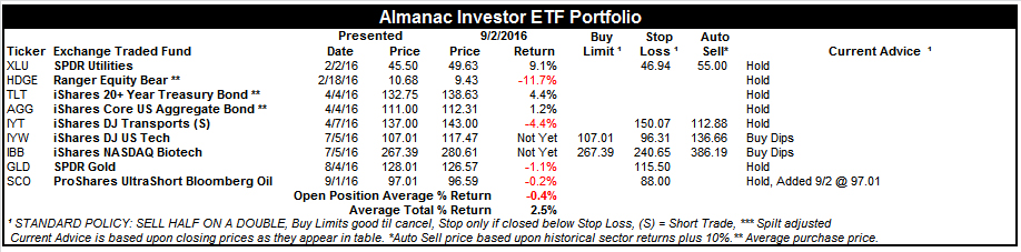 [Almanac Investor ETF Portfolio – September 2, 2016 Closes]