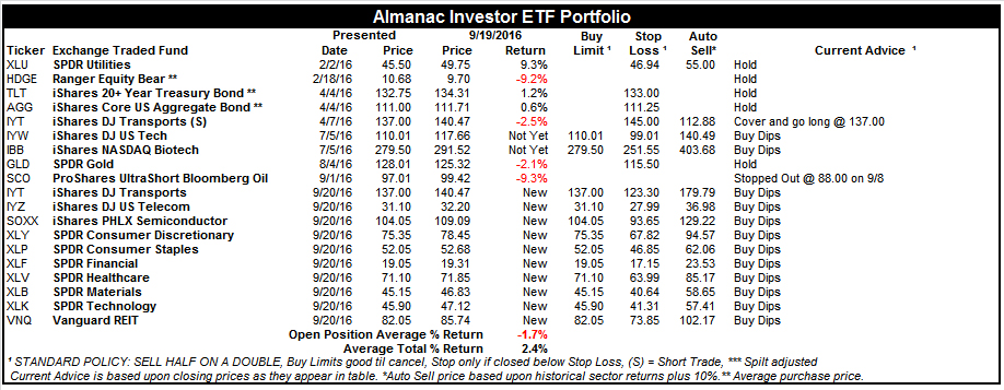[Almanac Investor ETF Portfolio – September 19, 2016 Closes]