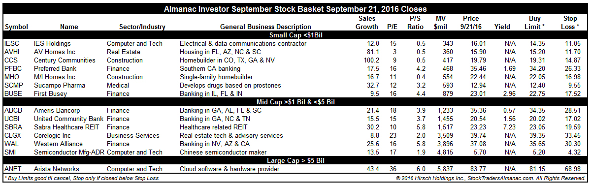 [Almanac Investor Stock Basket September 21, 2016 Closes]