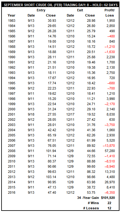 [September Short Crude Oil (February) Trade History Table]