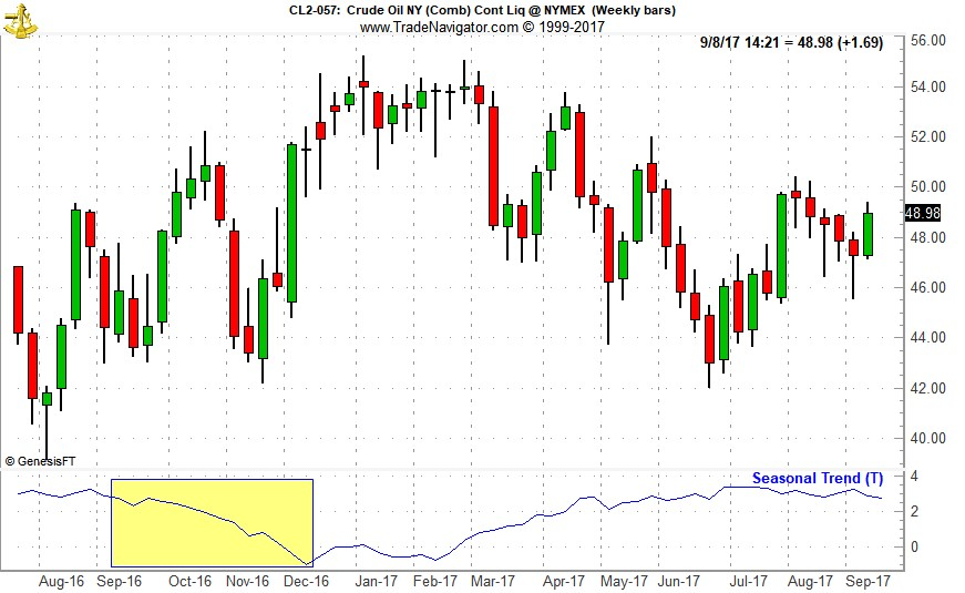 [Crude Oil (CL) Weekly Bars and Seasonal Trend Chart (Weekly Data Aug 2016 – September 7, 2017)]