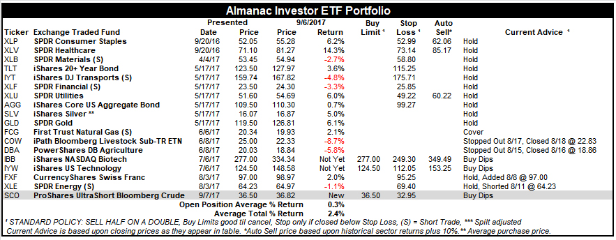 [Almanac Investor ETF Portfolio – September 6, 2017 Closes]