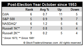 [Post-Election Year October Performance Table]