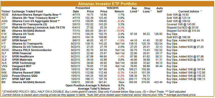 [Almanac Investor ETF Portfolio – October 6, 2015 Closes]