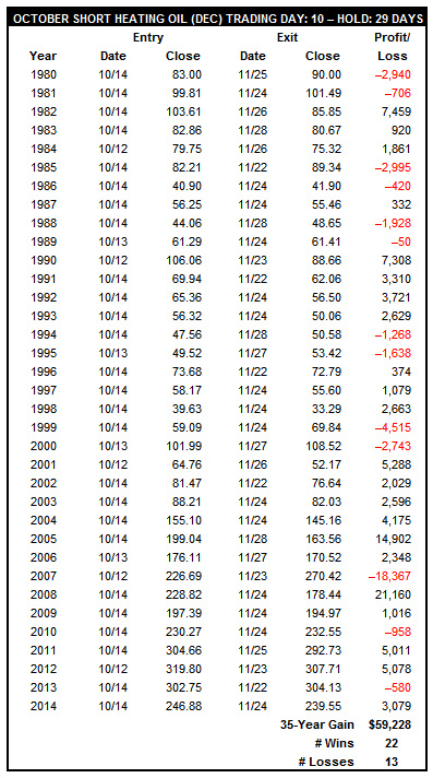 [October Short Heating Oil (December) Trade History Table]