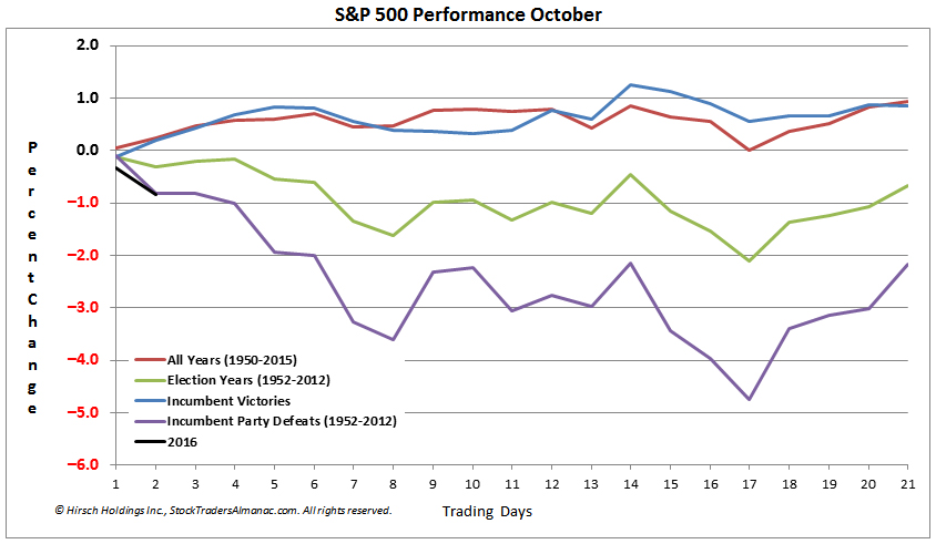 [S&P 500 Performance in October Seasonal Pattern Chart]