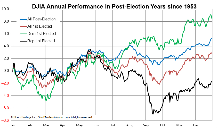 [Post-election DJIA Seasonal Pattern Chart]