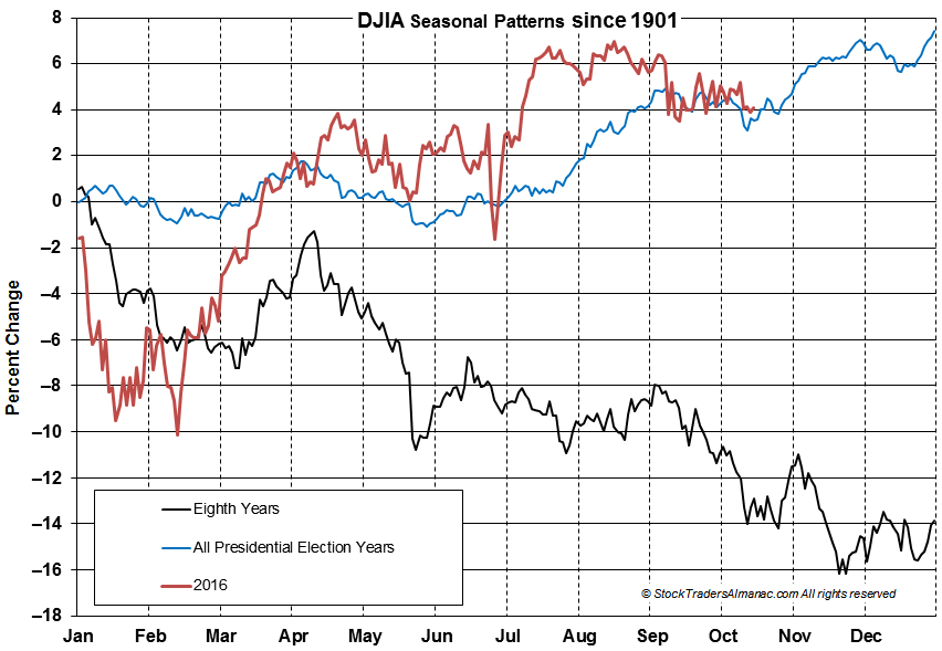 [DJIA 8th Year Seasonal Chart]