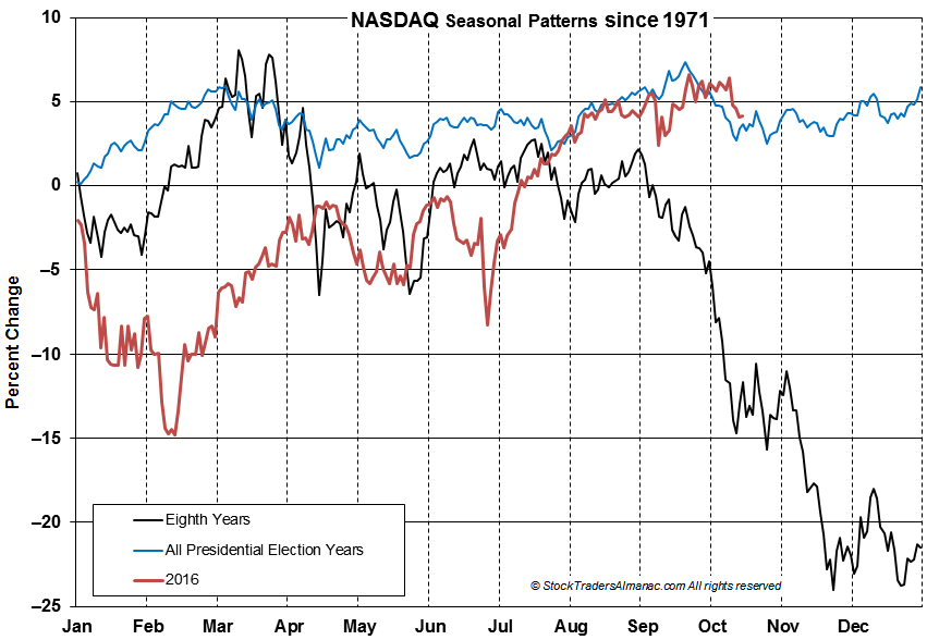 [NASDAQ 8th Year Seasonal Chart]