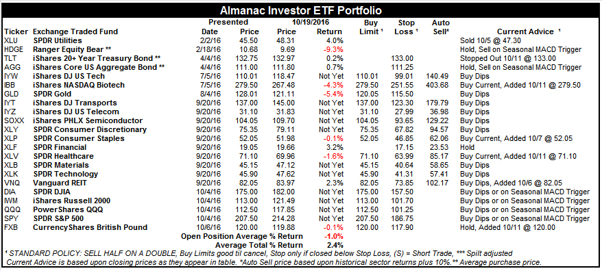 [Almanac Investor ETF Portfolio – October 19, 2016 Closes]