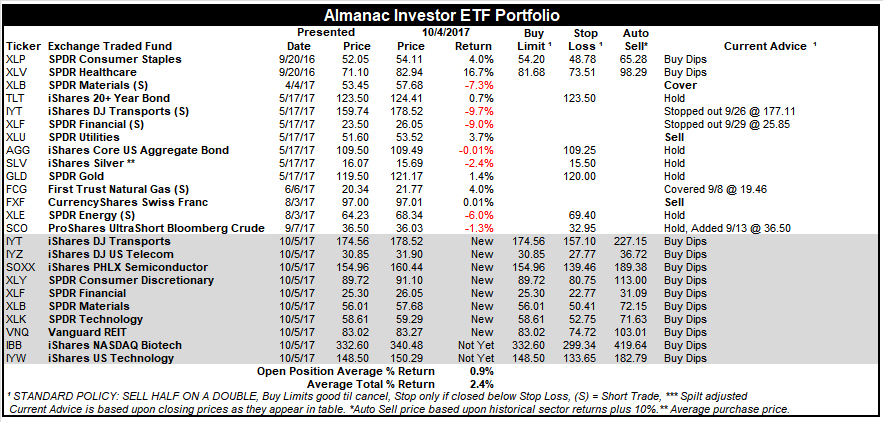 [Almanac Investor ETF Portfolio – October 4, 2017 Closes]