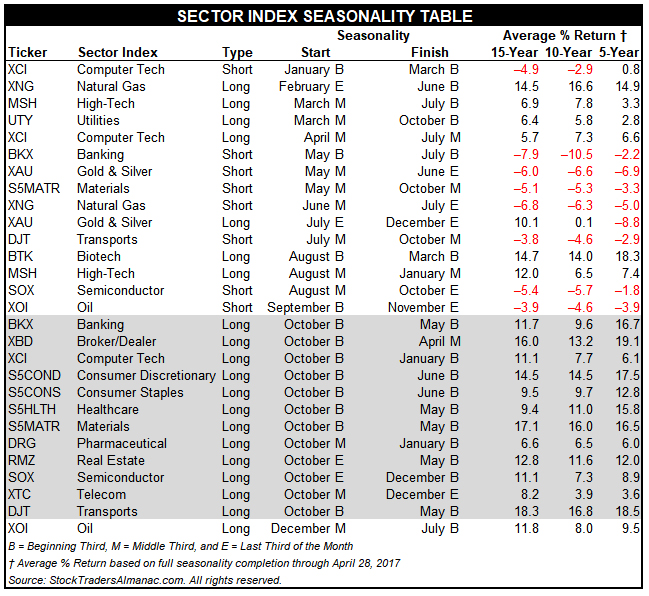 [Stock Trader's Almanac 2018 Sector Seasonality Table]
