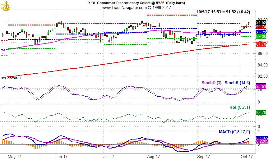 [SPDR Consumer Discretionary (XLY) Chart]