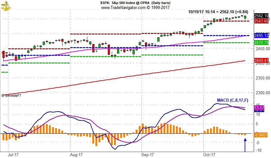 "[S&P 500 Daily Bar Chart & MACD ""Buy"" Indicator]"